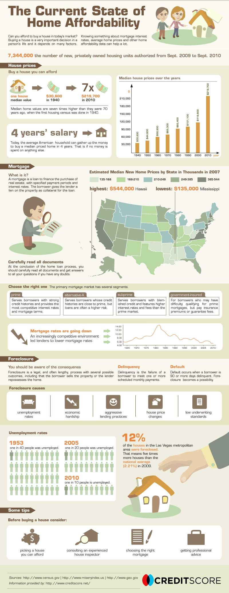Real Estate Infographic - Home Affordability
