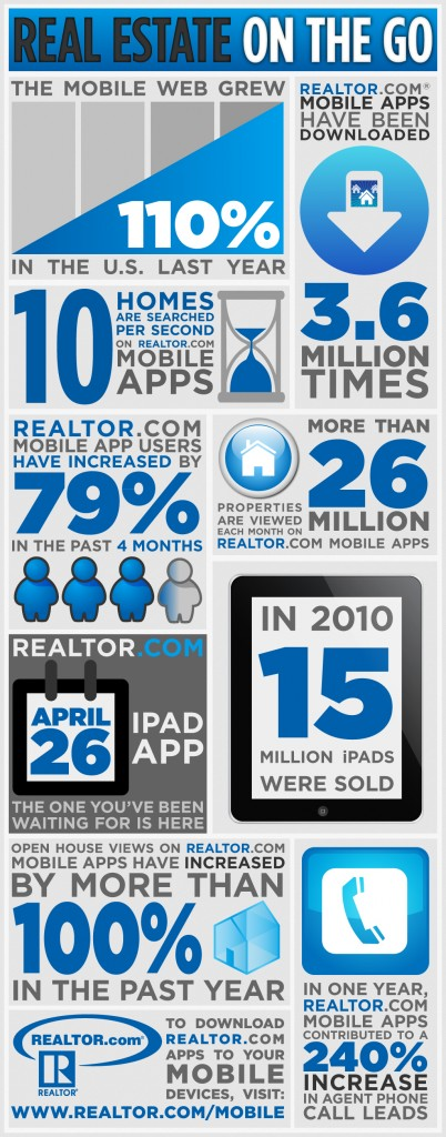 Real Estate Infographic - Real Estate on the go