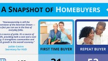 Snapshot of Home Buyers