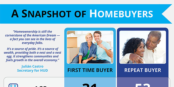 Snapshot of Home Buyers